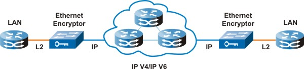 Secure Layer 2 tunnel over IP and MPLS networks